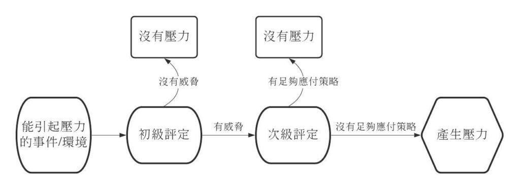 壓力調適行為理論圖