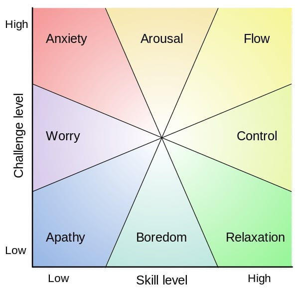 「心流」體驗 - 在顛沛流離的時代,過幸福充實人生的關鍵元素 1