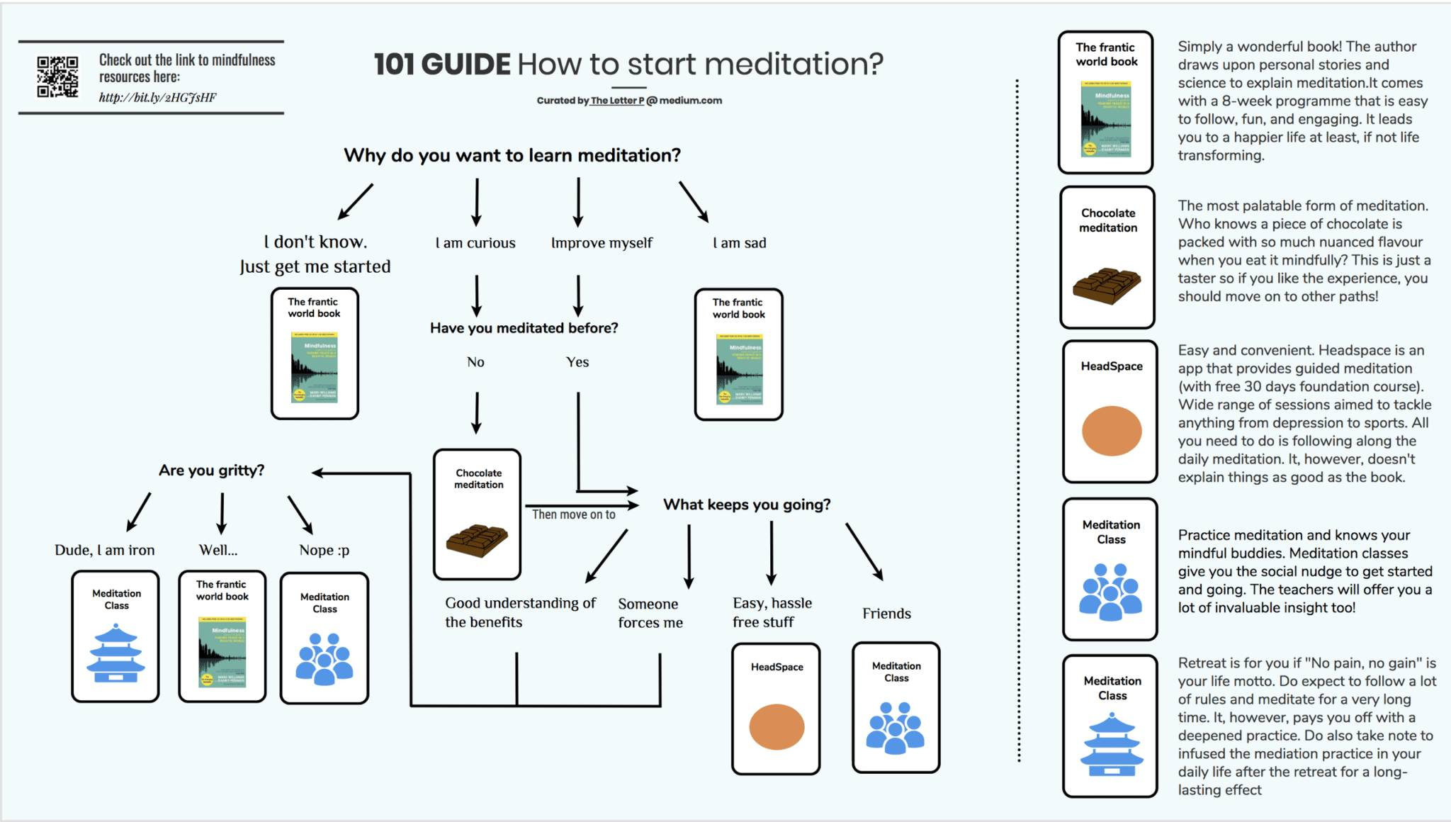 Mindfulness Meditation: This is the map you'll need to learn it properly 2