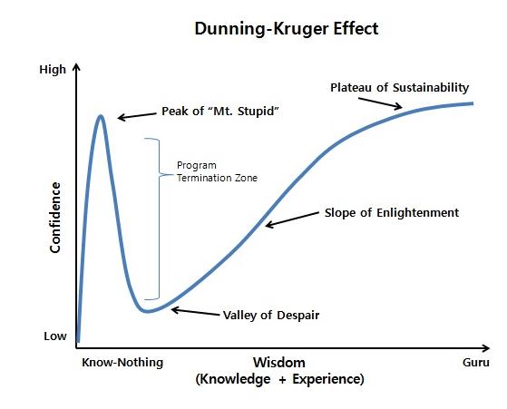 為何蠢人總是自以為是? 淺談 Dunning–Kruger Effect 1