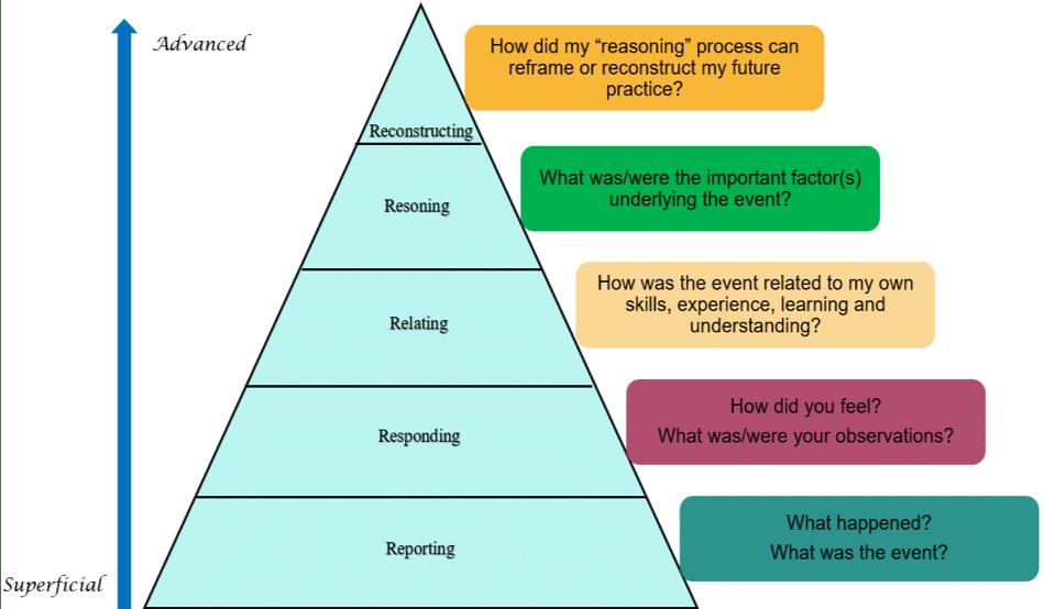 【社工必讀】助人助己,如何增進反思能力? 3
